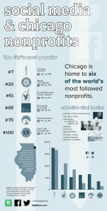 Social media numbers among Chicago non profits. Infographic by BigMarker