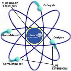 Multi-lifestyle club diagram